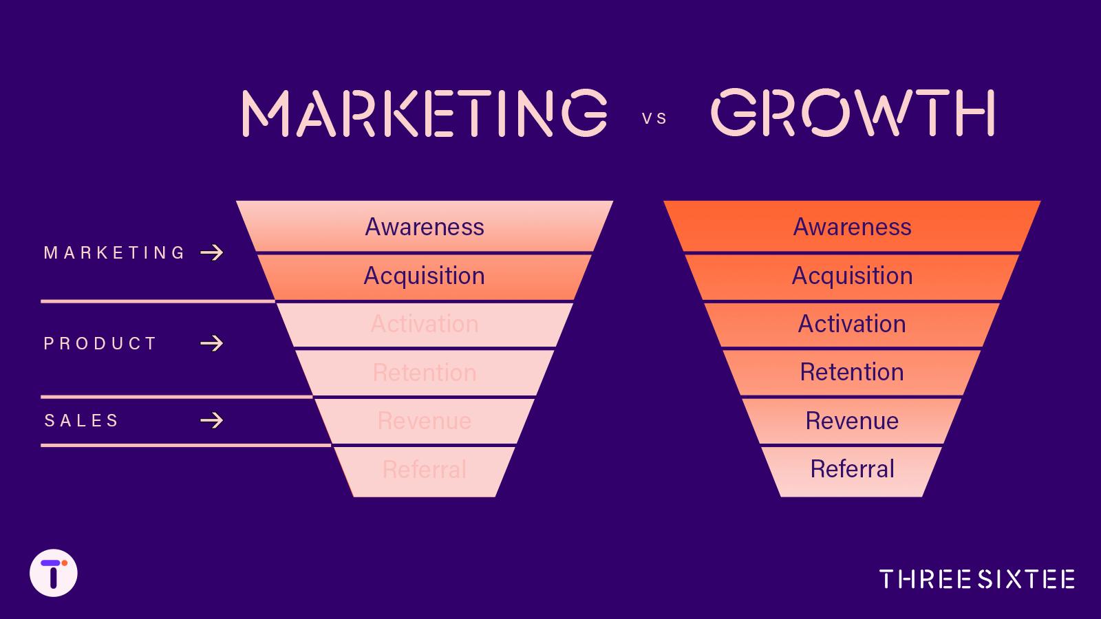 marketing funnel vs. growth funnel